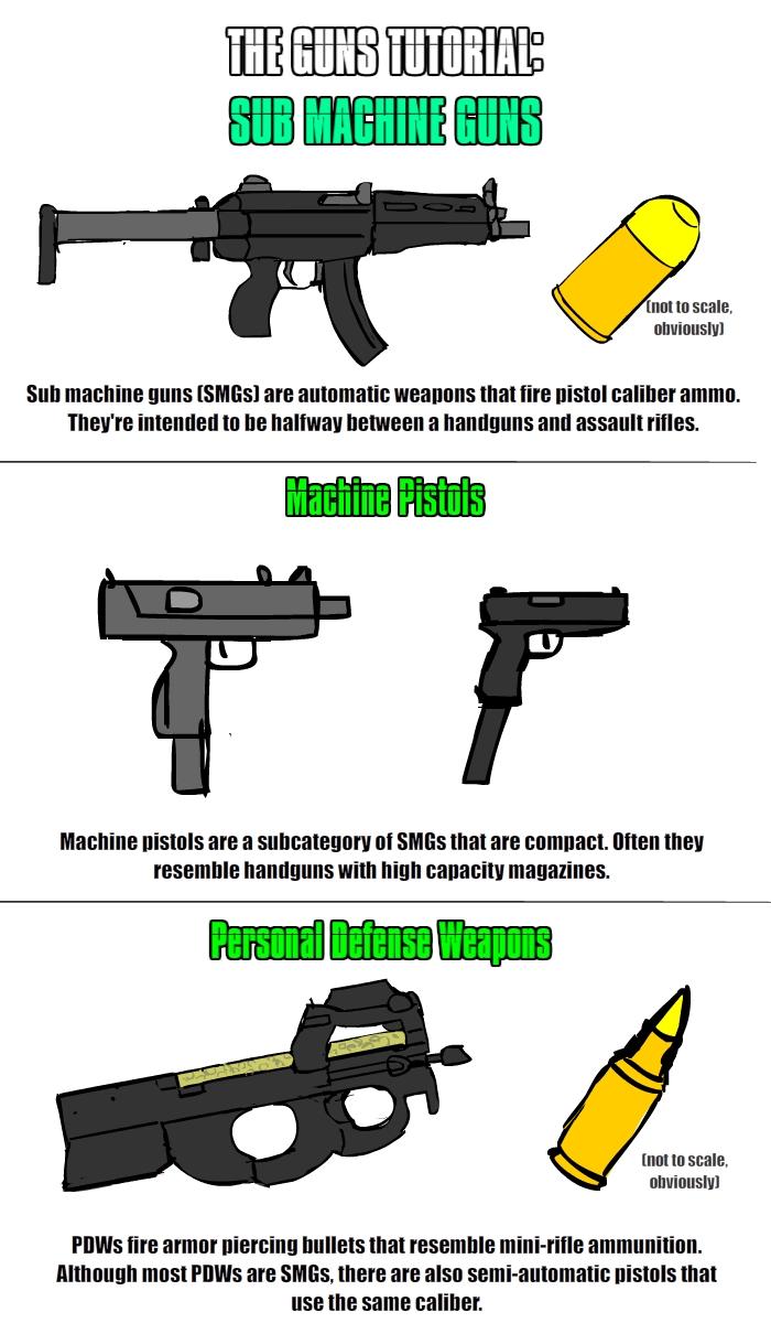 Guns Mini-Tutorial: SMGs by PhiTuS