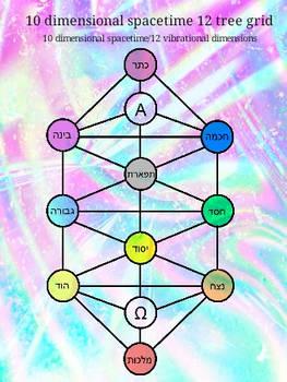 10 dimensional spacetime 12 tree grid