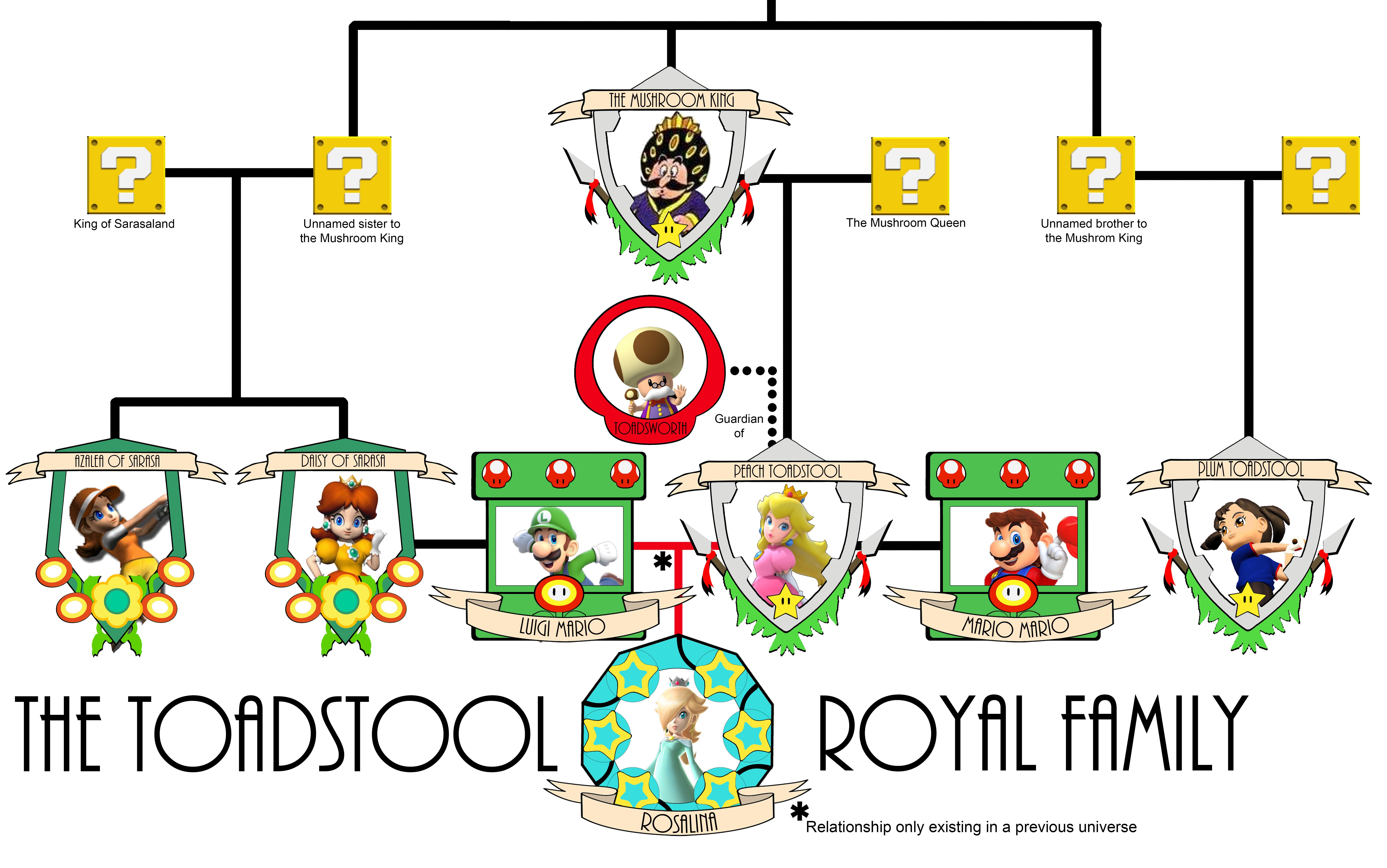 Mushroom Kingdom Family Trees v3: the Toadstools by ...