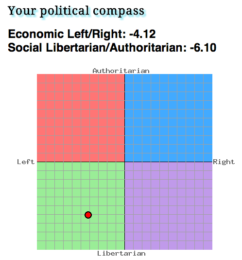 My Location on the Political Compass by velocistar127