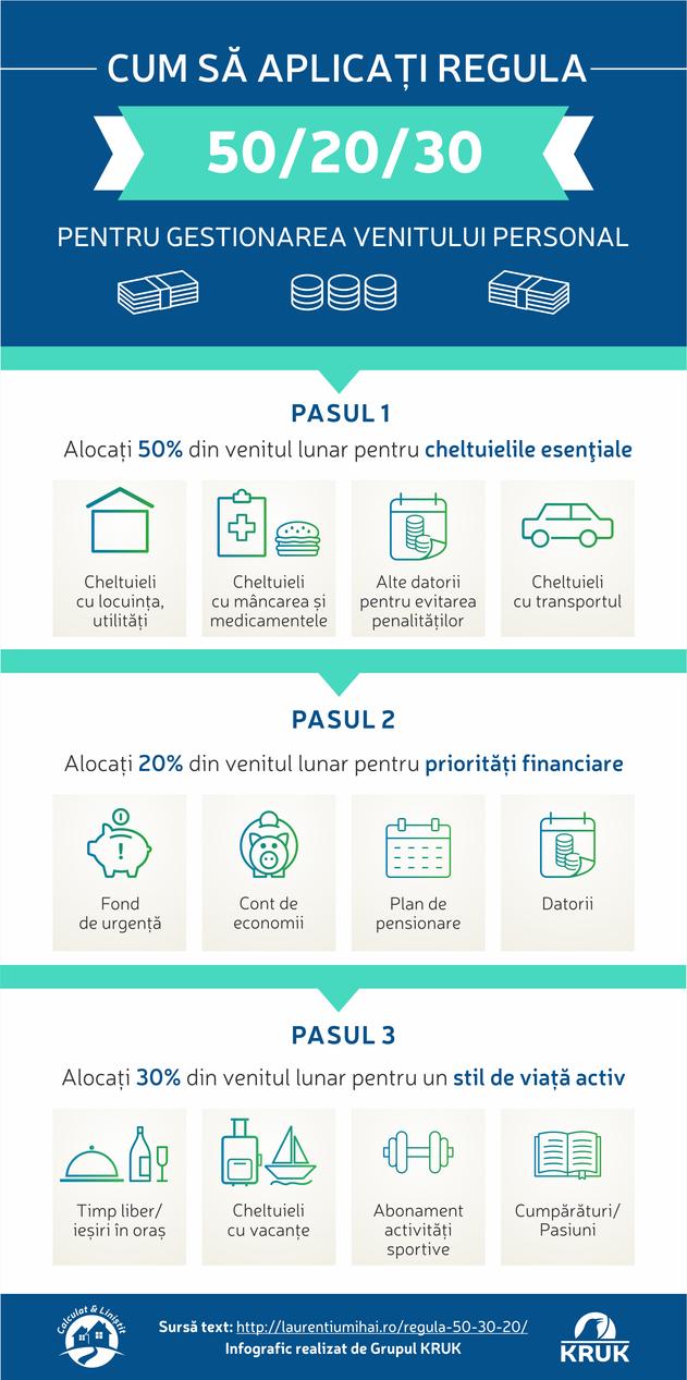 Cum scapi de datorii: regula 50/20/30 by carla2010
