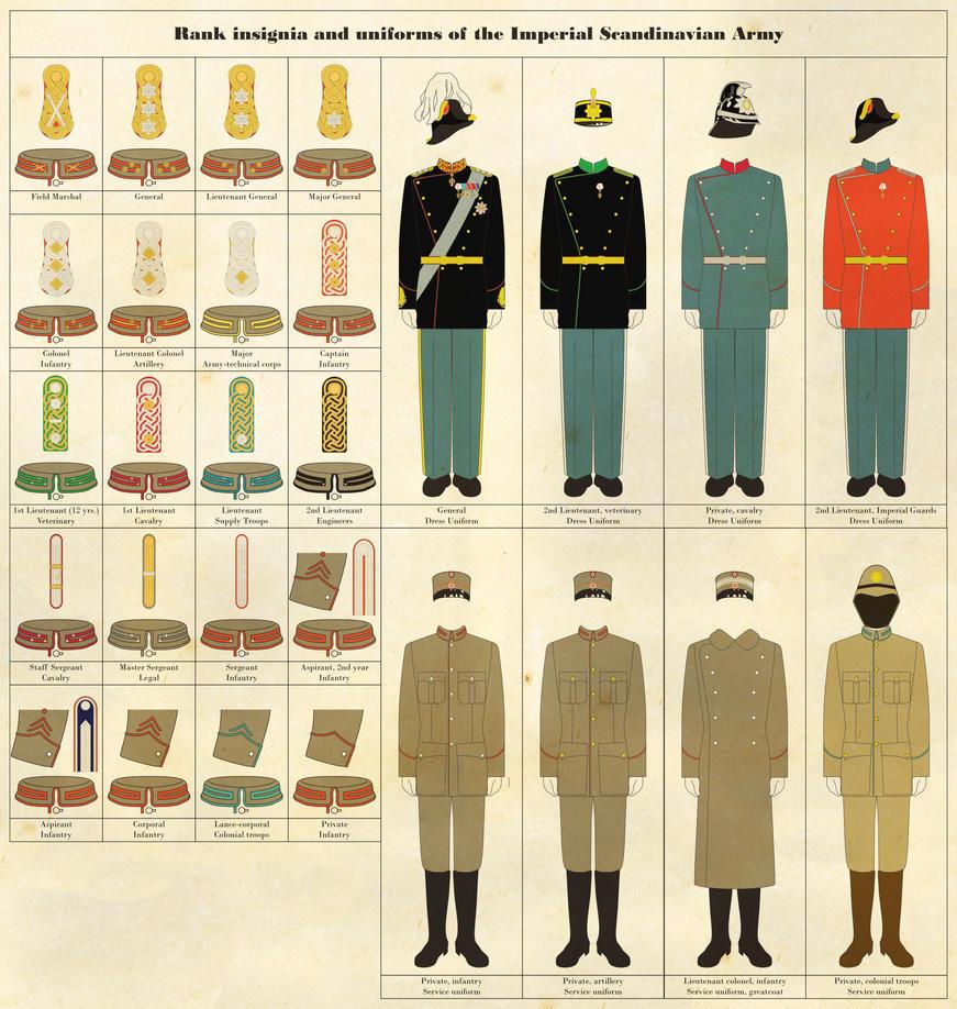 Navy Uniforms: Navy Uniforms By Rank