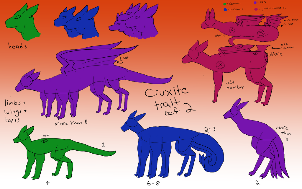cruxite_traits_sheet__part2__by_zugzwang
