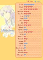 Symphoria: William Heart Chart by Zue