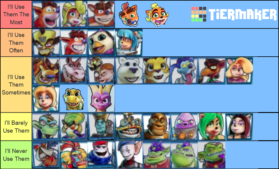 My Crash Team Racing Nitro-Fueled Tier List by Harmony--Bunny on
