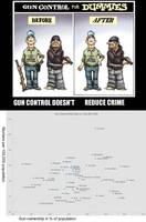 Gun Control doesn'r reduce crime by Novuso