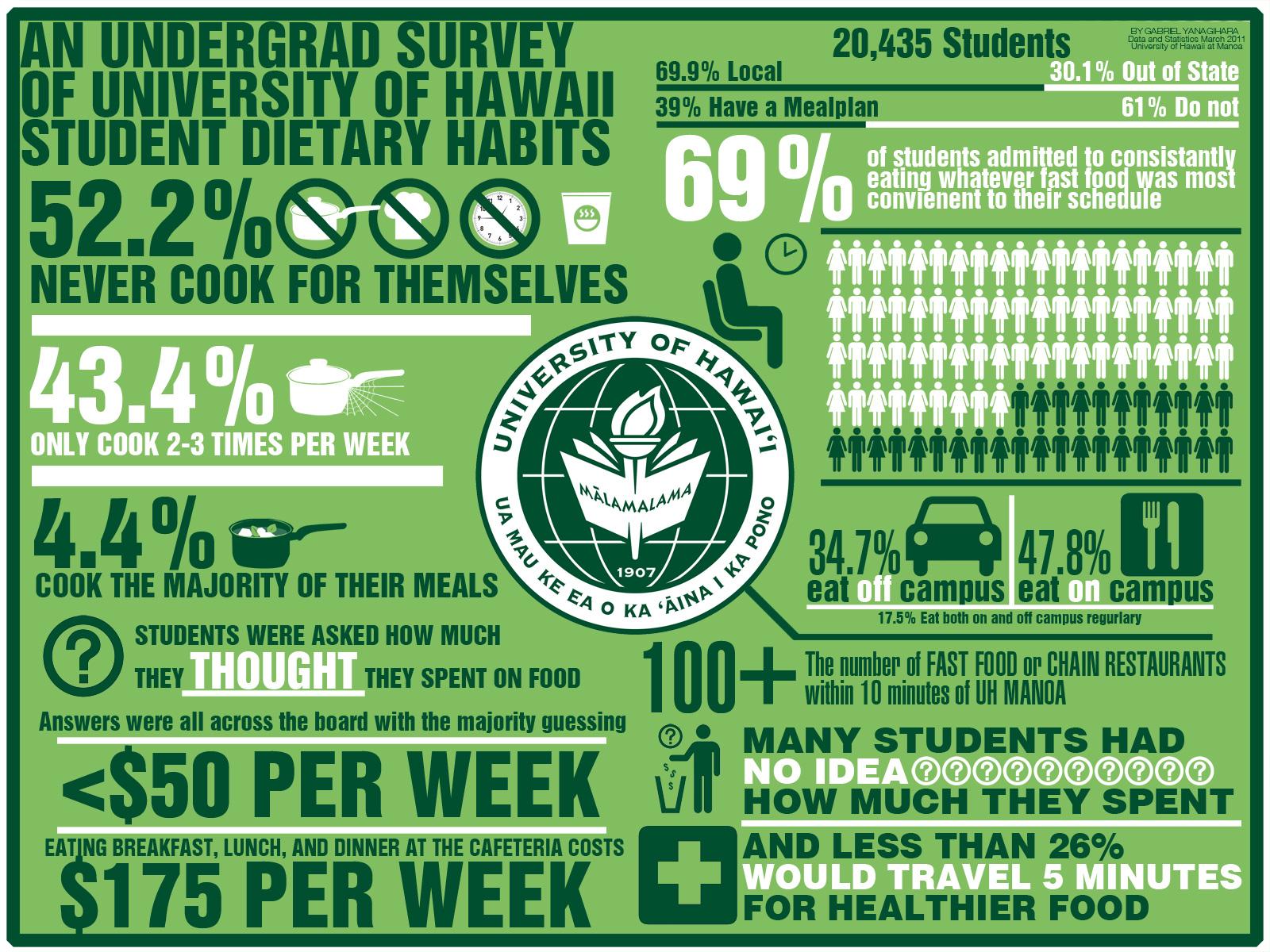 Infographic by gabrielyanagihara