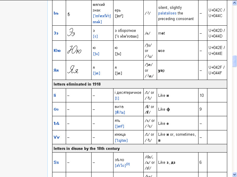 Part Russian Alphabet And 75