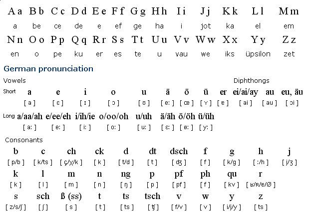German Alphabet by Gurt-B-Froe on DeviantArt