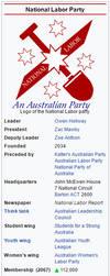 National Labor (Australia) - 2068 C.E. by machinekng