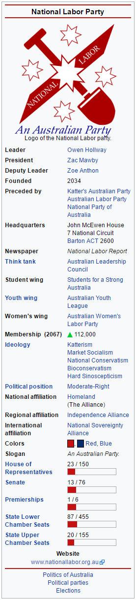 National Labor (Australia) - 2068 C.E.