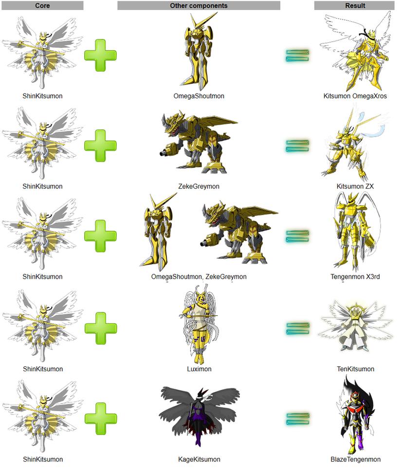 Digimon Digivolve List...