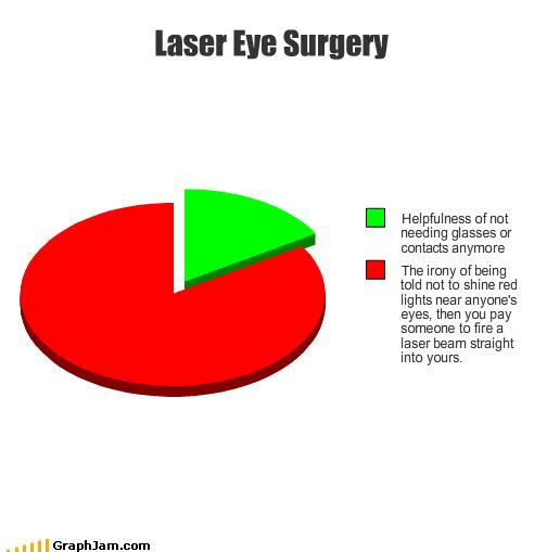 Laser Eye Surgery - Chart by Balmung6 on DeviantArt