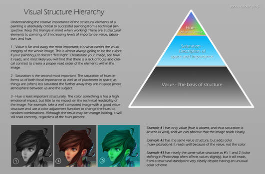 Visual Structure Hierarchy