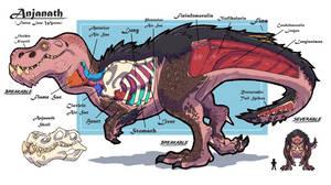 Anjanath anatomy