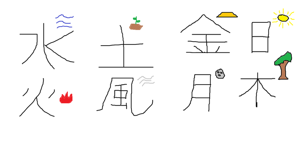 Chinese Characters For Elements By Supermaymaybros On Deviantart