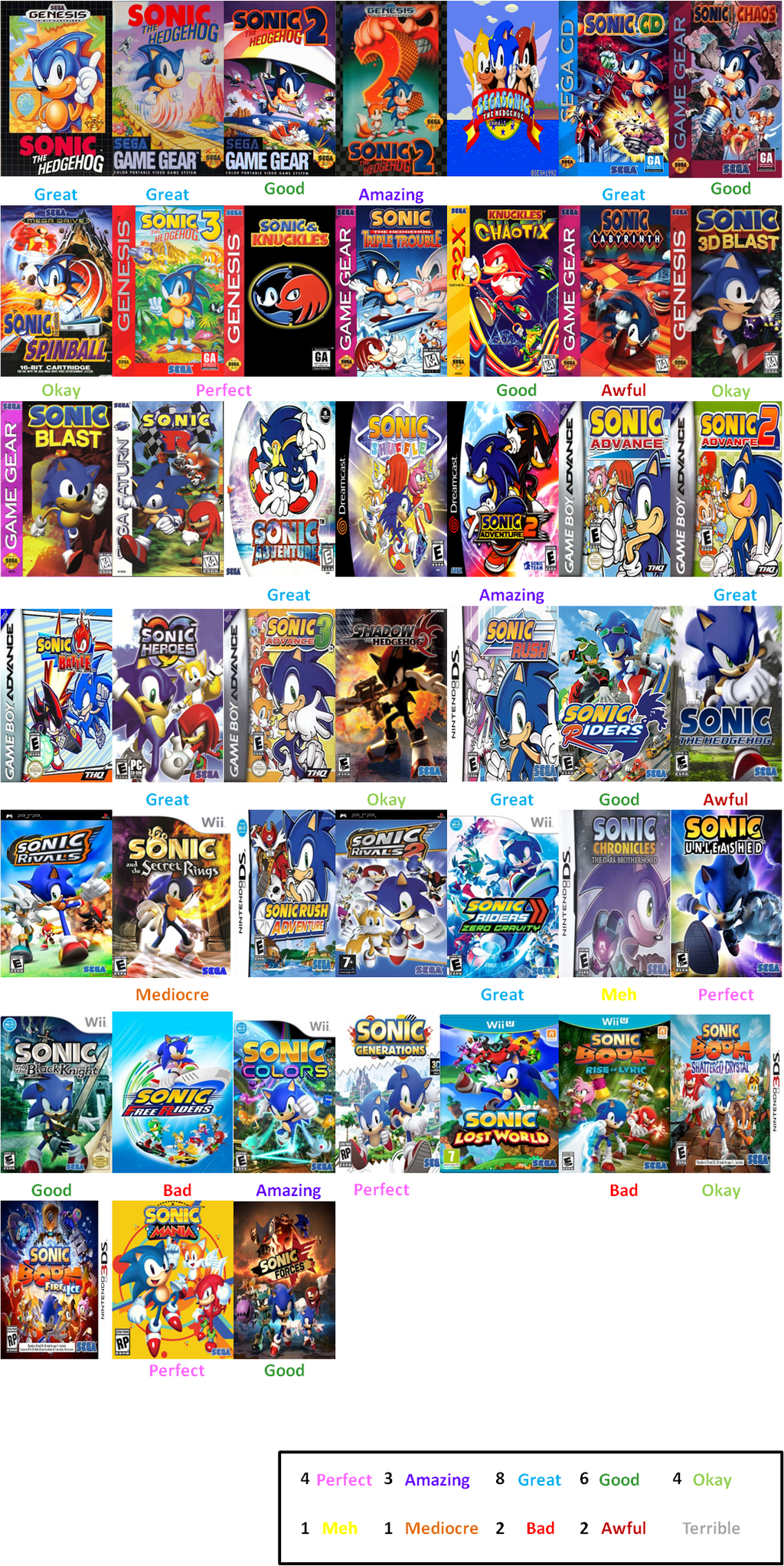 Sonic The Hedgehog Games Scorecard By Loudcartoonist99 On Deviantart