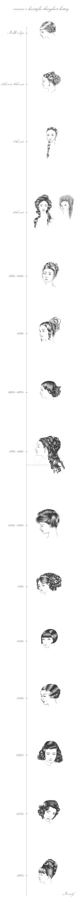 Women's hairstyles throughout history by MonsieF