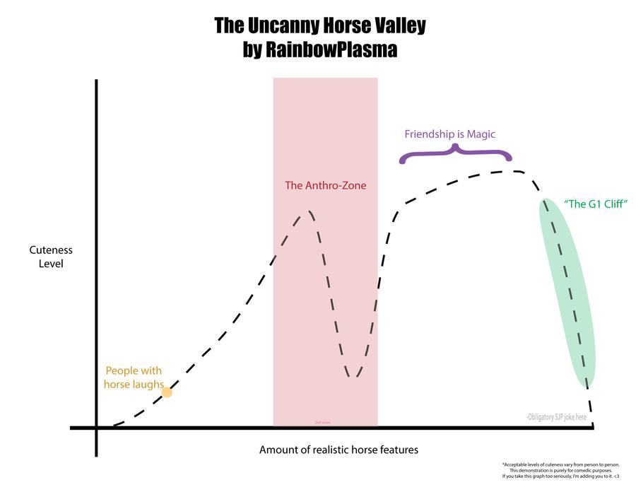 ''The Uncanny Horse Valley'' by CutieArtCrusaders