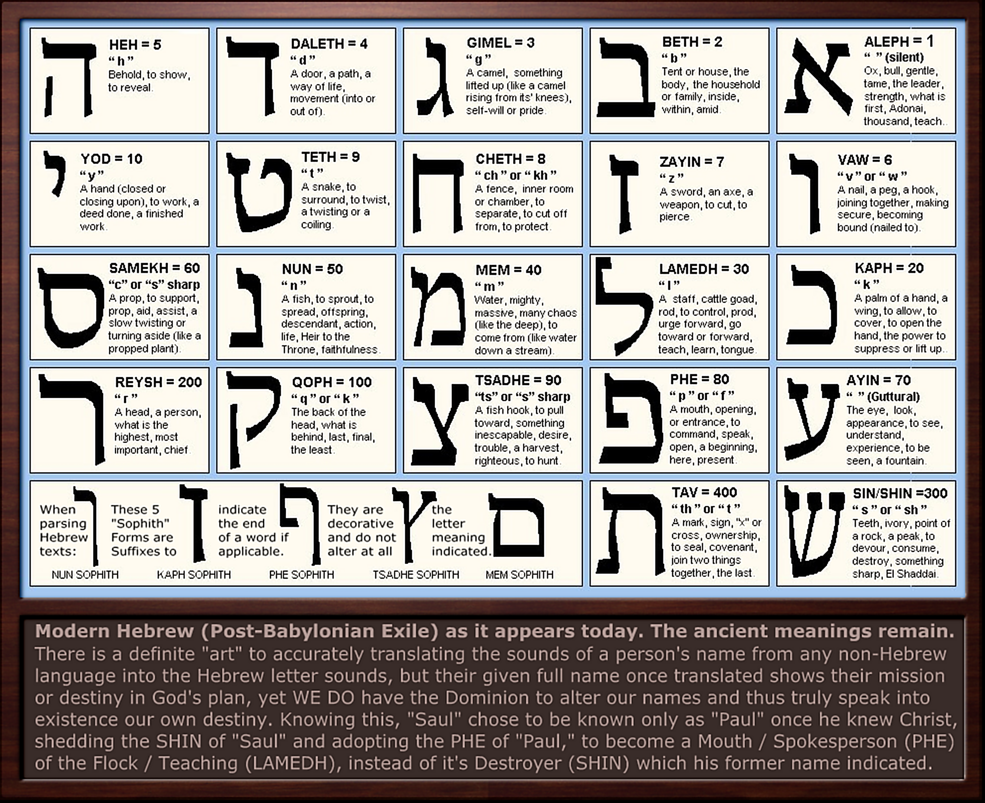 ancient hebrew letter meanings by sum1good on deviantart hebrew letter meanings chart by sum1good on deviantart 630