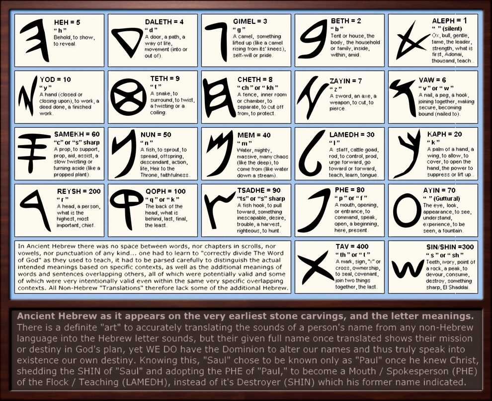 Ancient Hebrew Letter Meanings by Sum1Good on DeviantArt