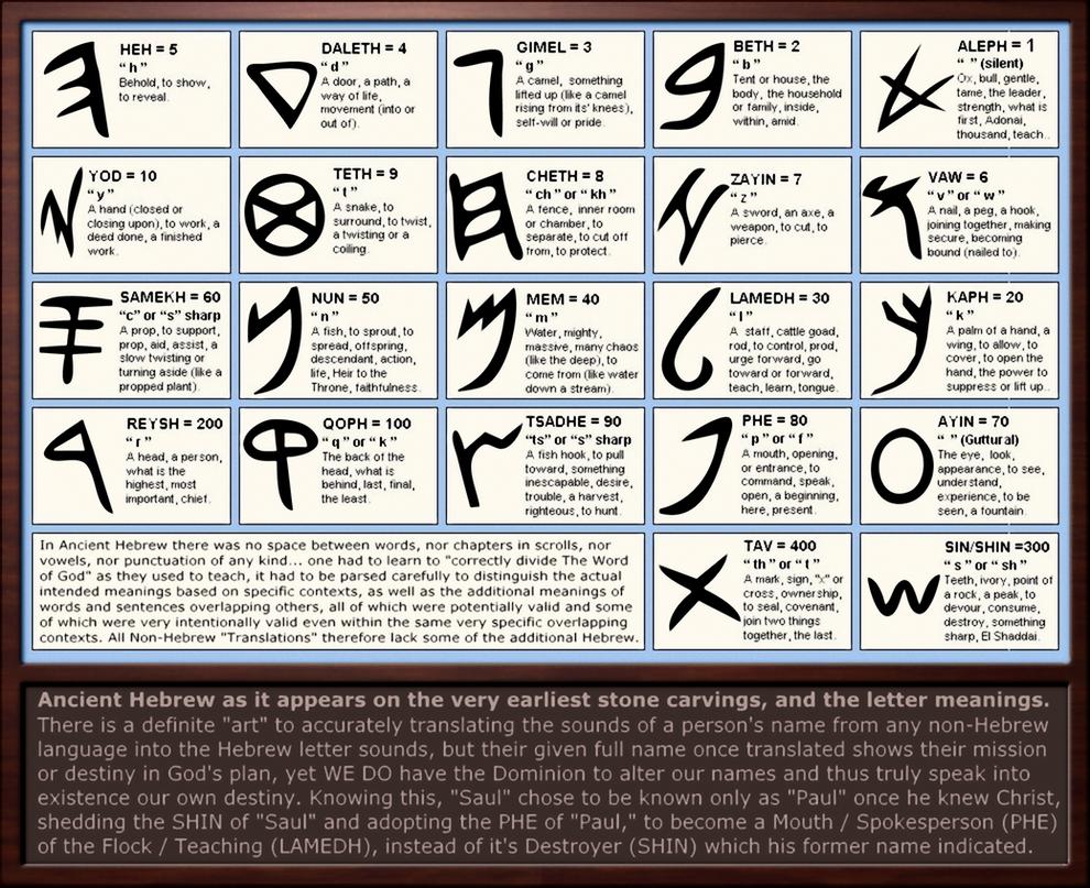 Ancient scripts linguistics language tpt test images ancient hebrew letter png image 990 807 pixels biocorpaavc Image collections
