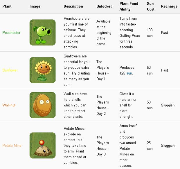 Plants Vs Zombies 2 plants by RudyThePhoenix on DeviantArt