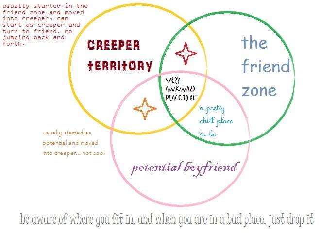 friend zone venn diagram by heathos on deviantart
