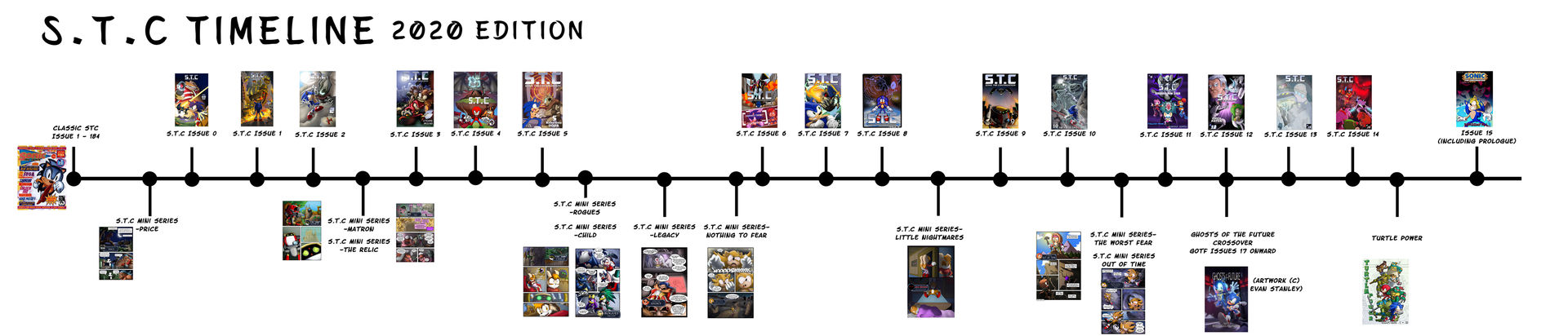 S.T.C Timeline (2020 Edition)