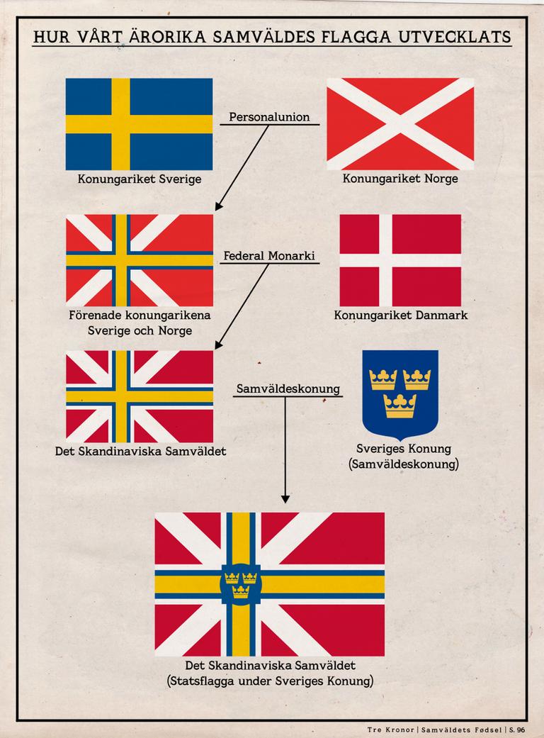 Scandinavian Commonwealth Flag Evolution by Rarayn