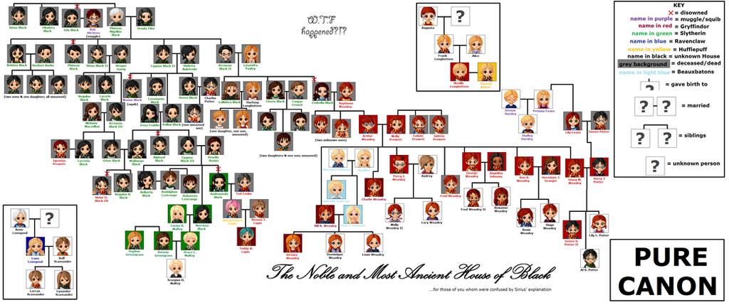 generation family tree