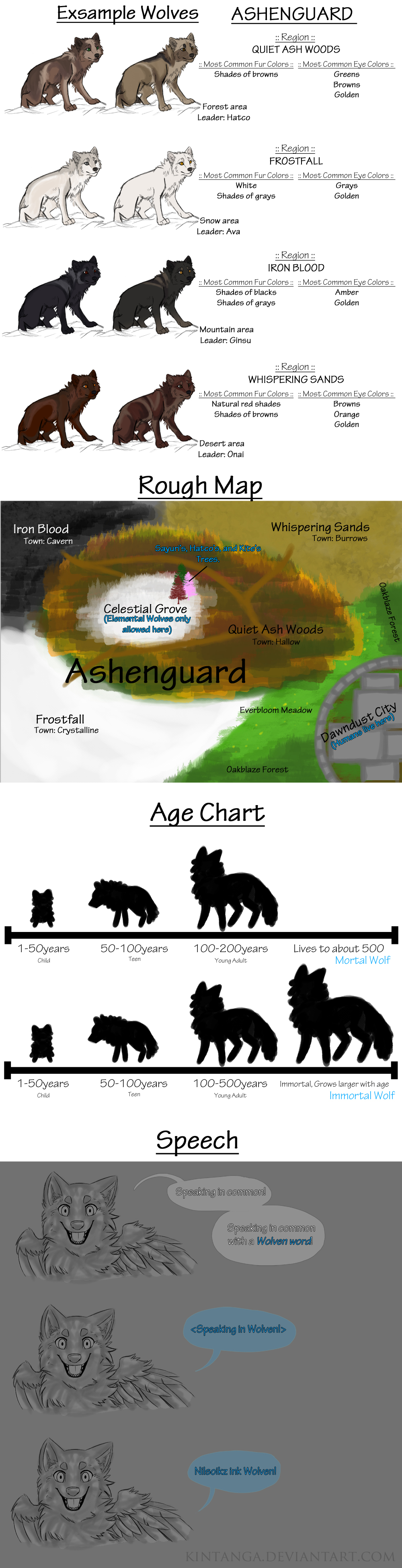 .TAW: Wolves-Map-Age Chart-Speech.+ by Kintanga