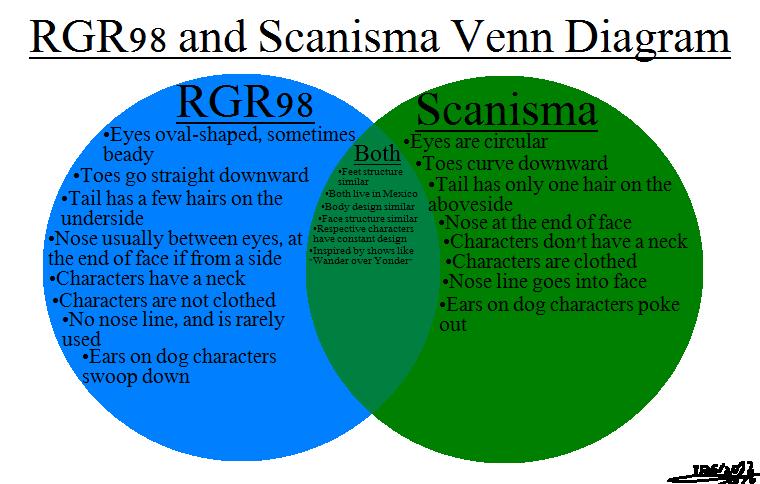Rgr98 And Scanisma Venn Diagram By John Iowa On Deviantart