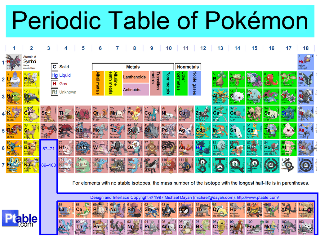 Periodic table of pokemon by akatsuki rex519 on deviantart periodic table of pokemon by akatsuki rex519 gamestrikefo Image collections