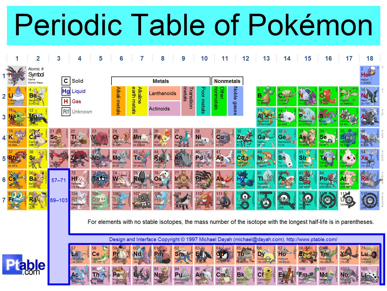Periodic table of pokemon by akatsuki rex519 on deviantart for Table type pokemon