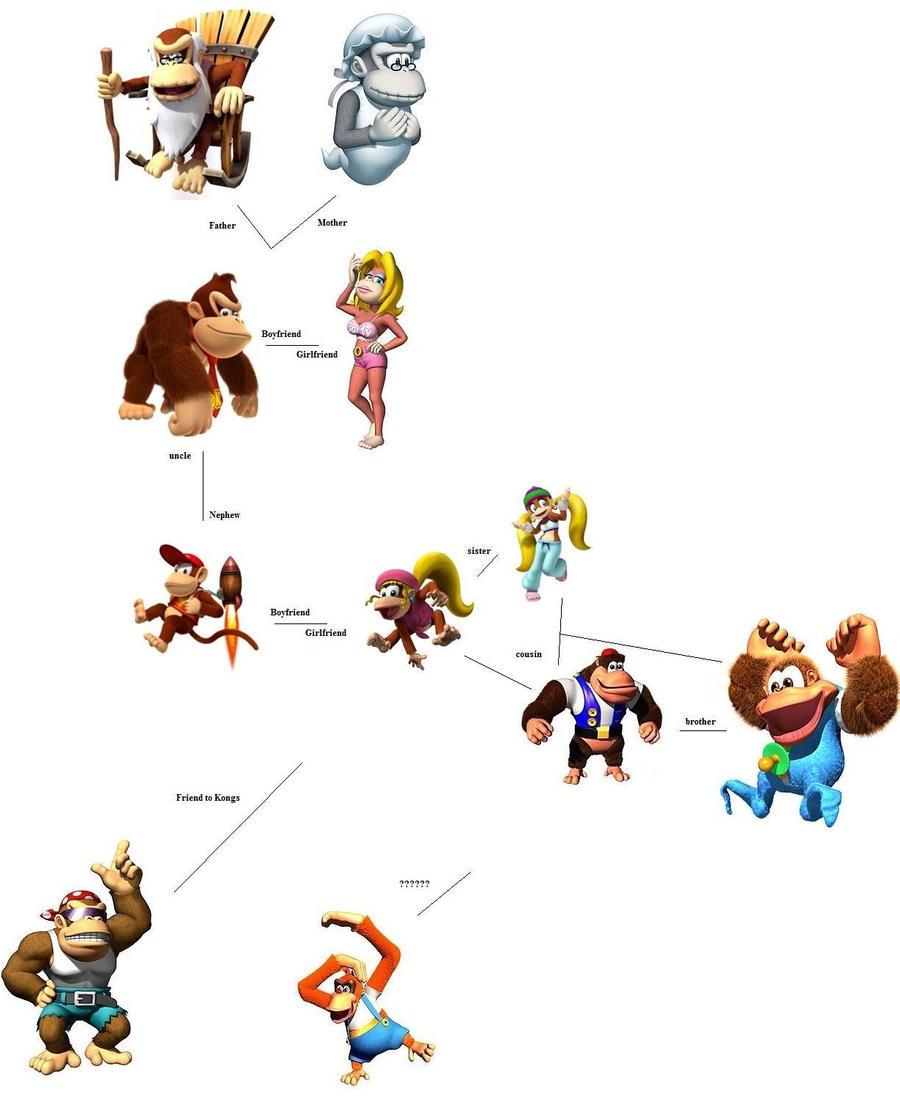 The Donkey Kong family tree by makoman295 on DeviantArt