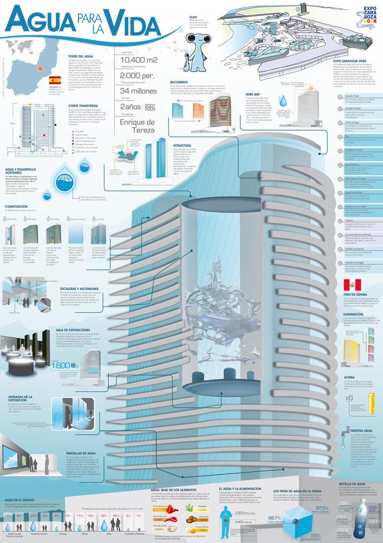 EXPO ZARAGOZA 2008 Infographic by SE7ENART
