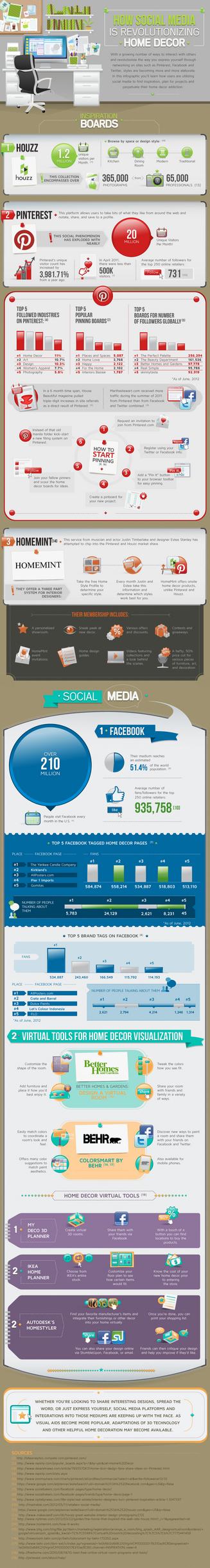 How Social Media is Revolutionizing Home Decor by SE7ENART