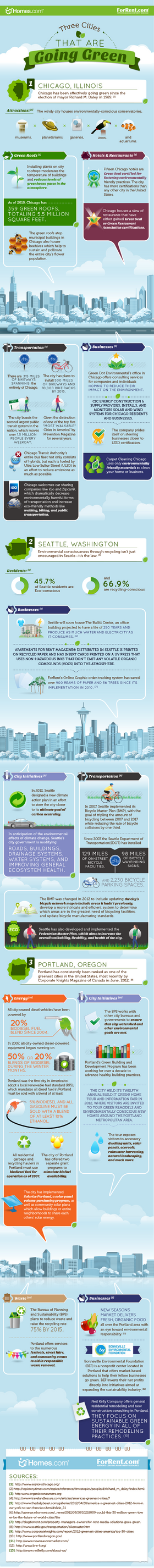 Greenest Places to Live in X City