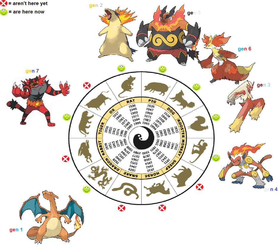 chinese zodiac animal chart fire starters pokemon by mimida21 on