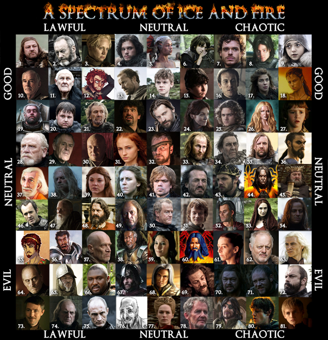 characters a song of ice and fire