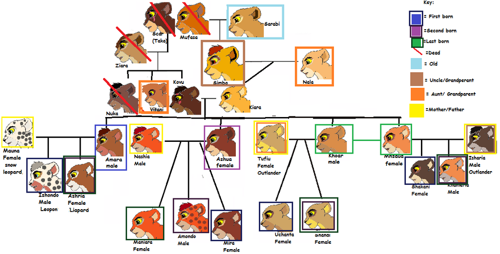My Tlk Family Tree 1 By Rainb0wdash1007 On DeviantArt