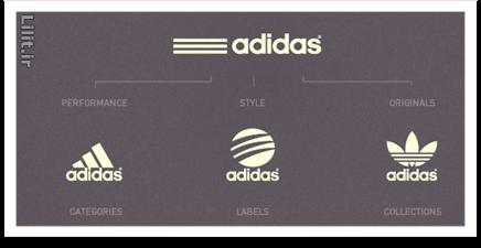 نکات عملی در ساخت هویت بصری یک برند تجاری - بخش اول