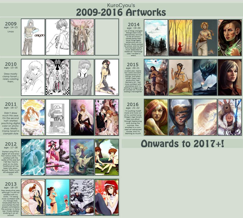 KuroCyou's year improvement meme by KuroCyou