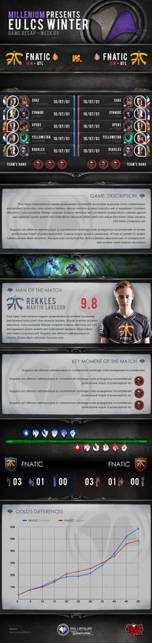 Infographic League of Legends Millenium gaming