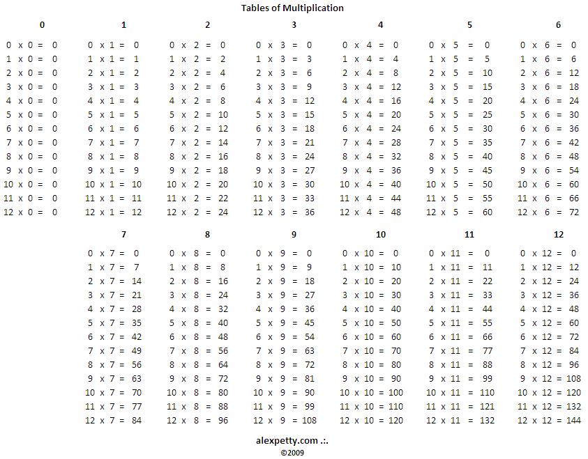 Tables of multiplication by lockjawfan2020 on deviantart - Application table de multiplication ...