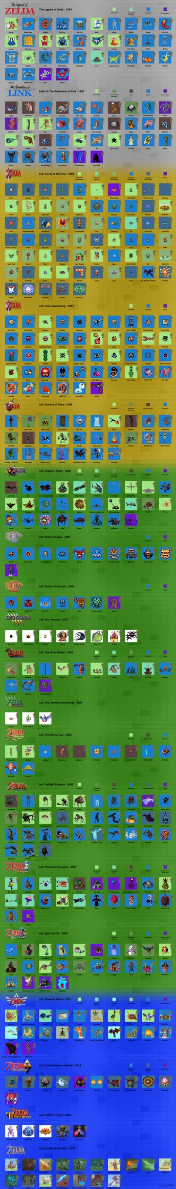 History of Zelda Enemies (WARNING: Spoilers) by LiquidFrogStudios