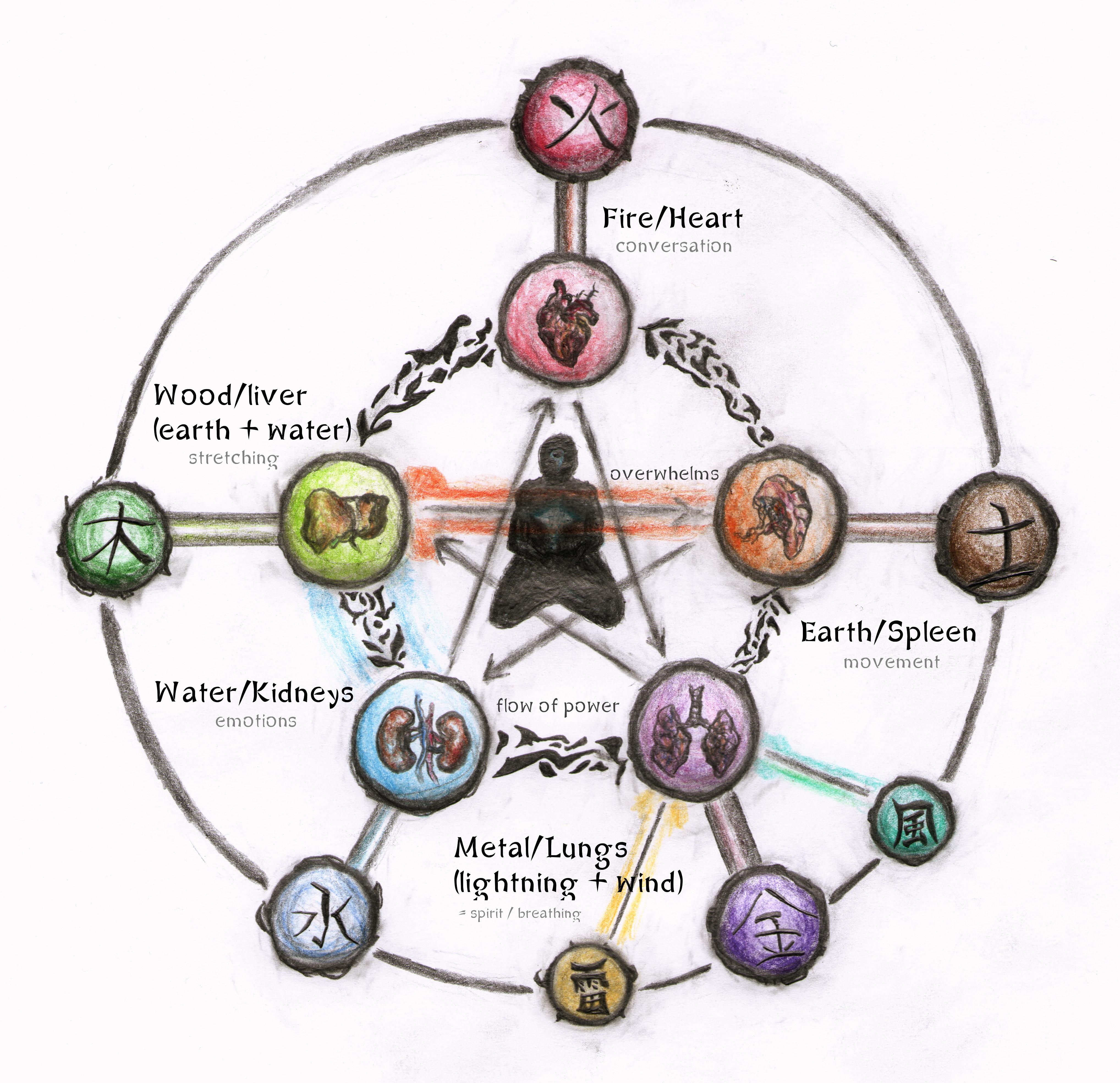 All Naruto Elements - Naruto Akatsuki