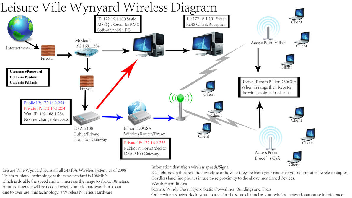 wireless network diagram by narcarsiss