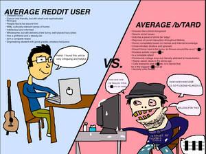 Unbias views on Redditors